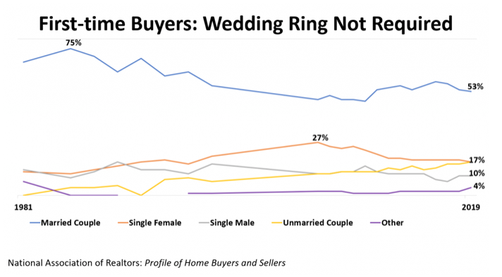 Fewer first-time buyers are married