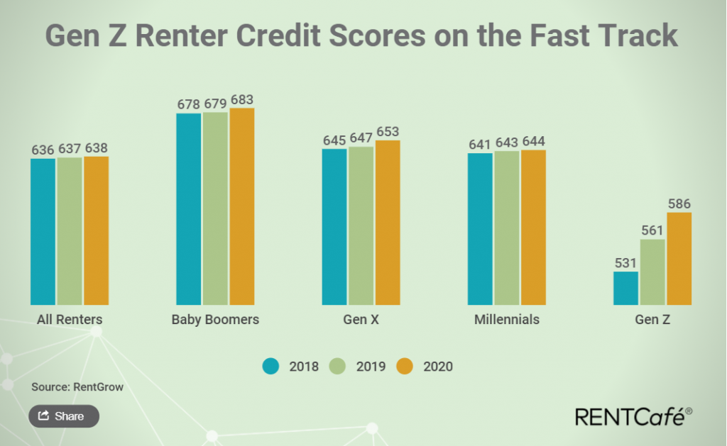 Renters' credit scores are improving